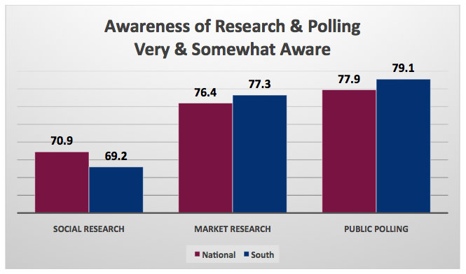 Poll_Awareness