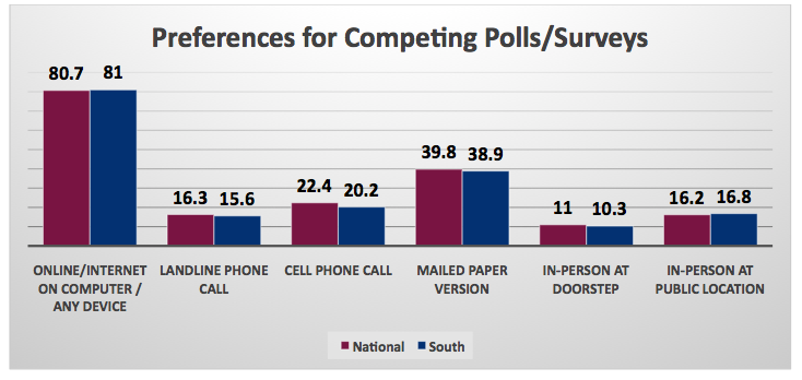 Poll_Competing Preference