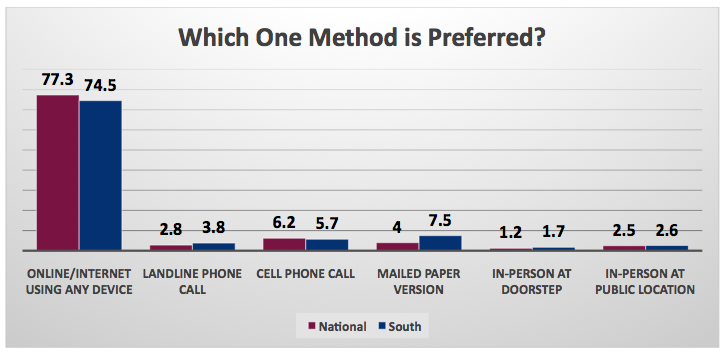 Poll_Contact Preference