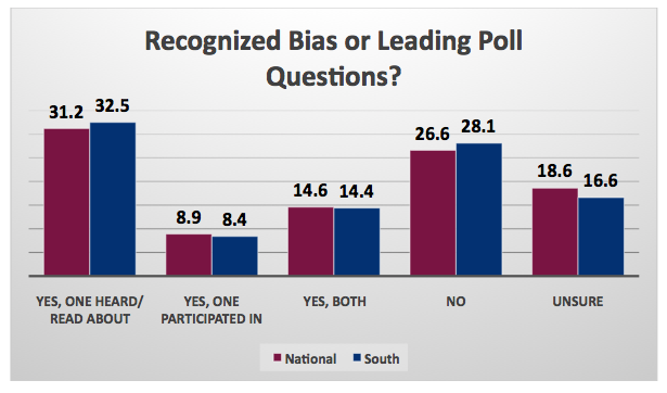Poll_Recognize Bias