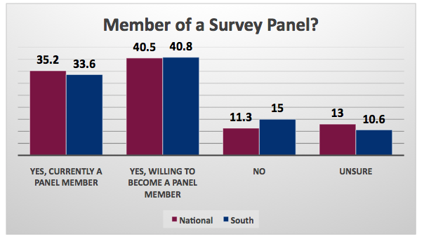Poll_Survey Panel Member